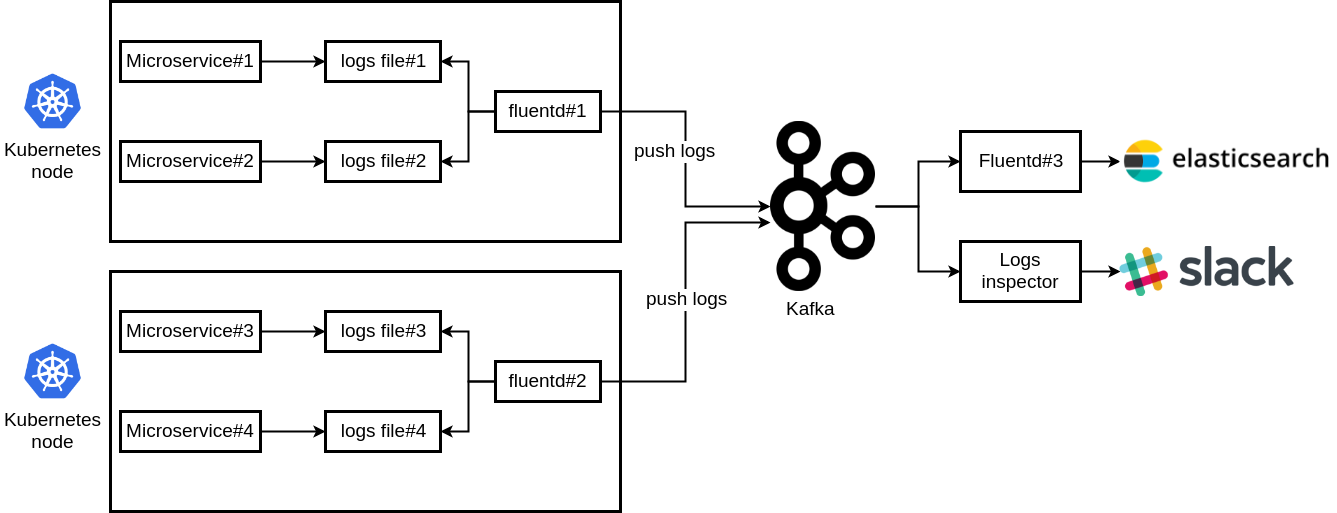 Stream microservices logs from Kubernetes to Kafka – Jakub Bujny